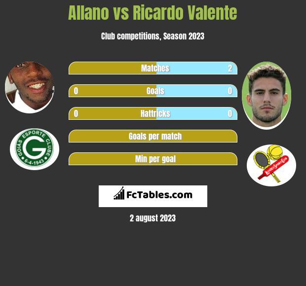 Allano vs Ricardo Valente h2h player stats