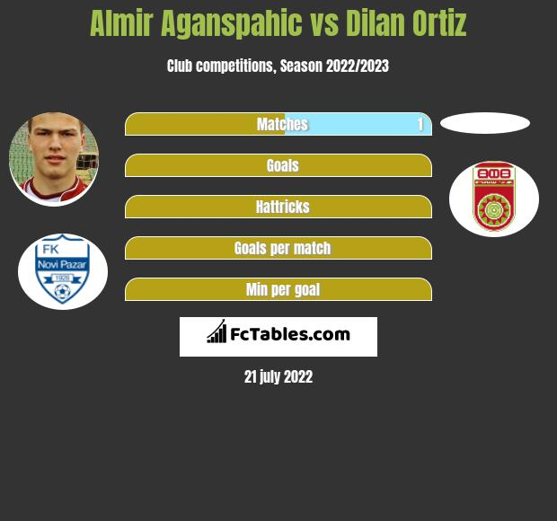 Almir Aganspahic vs Dilan Ortiz h2h player stats