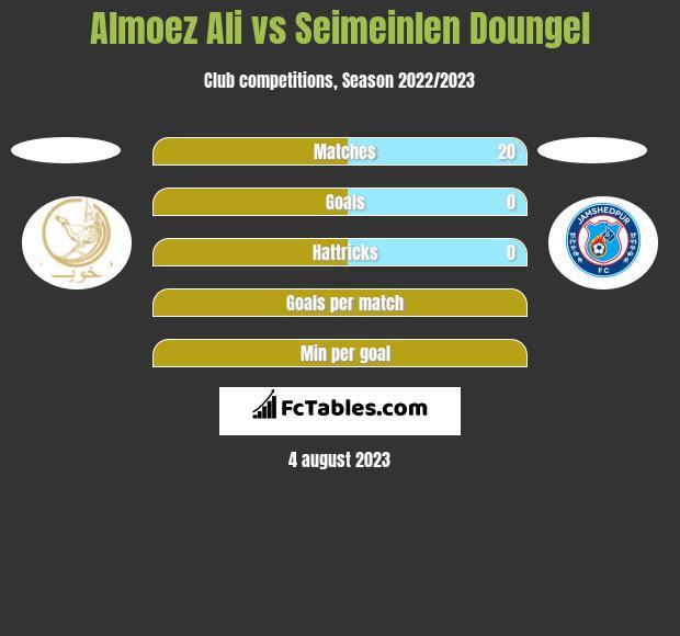 Almoez Ali vs Seimeinlen Doungel h2h player stats