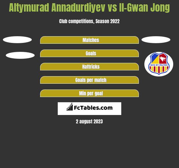 Altymurad Annadurdiyev vs Il-Gwan Jong h2h player stats