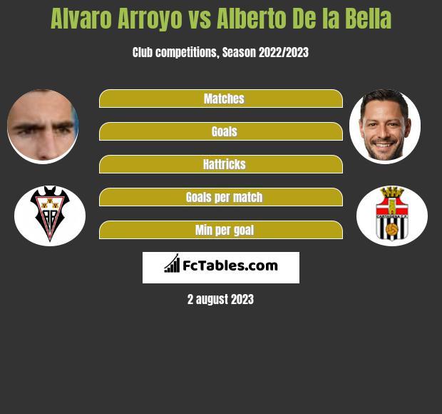 Alvaro Arroyo vs Alberto De la Bella infographic