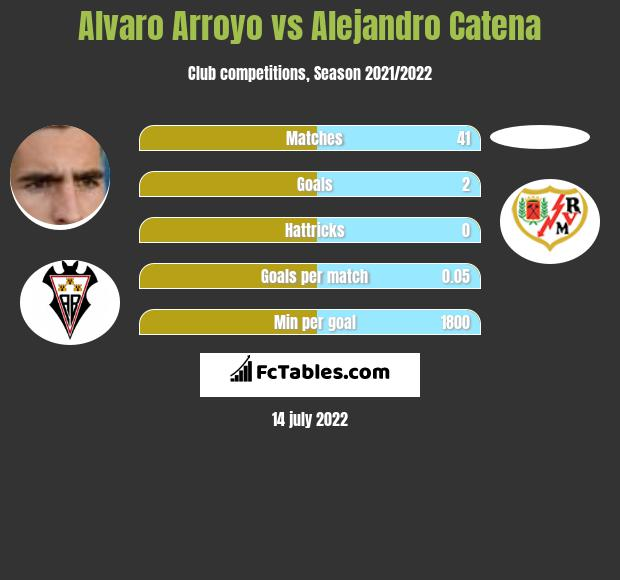Alvaro Arroyo vs Alejandro Catena infographic