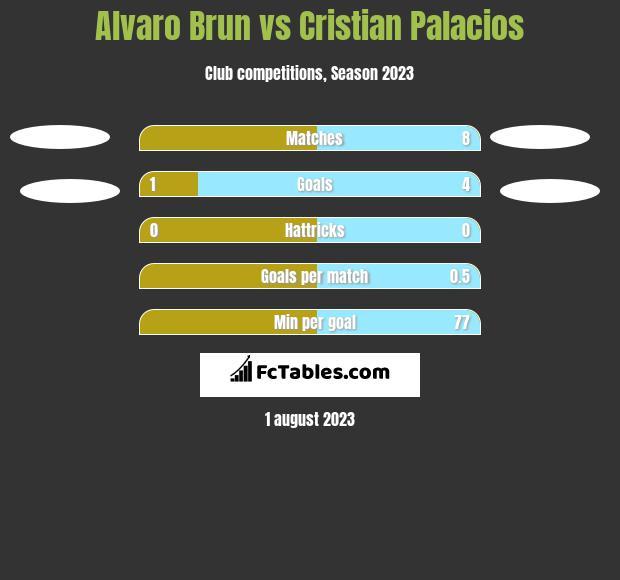 Alvaro Brun vs Cristian Palacios h2h player stats