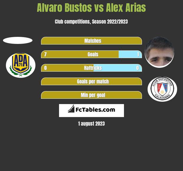 Alvaro Bustos vs Alex Arias h2h player stats