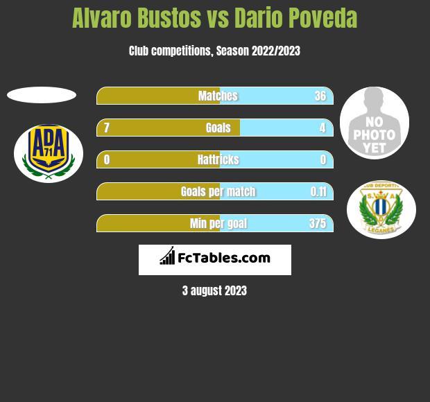 Alvaro Bustos vs Dario Poveda h2h player stats