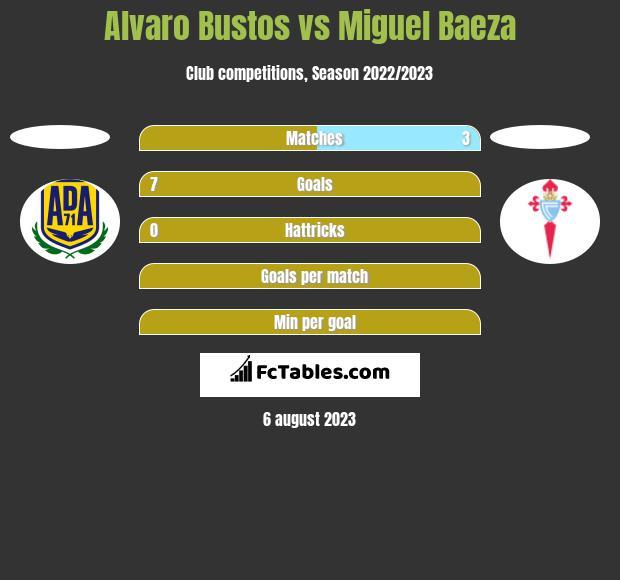 Alvaro Bustos vs Miguel Baeza h2h player stats