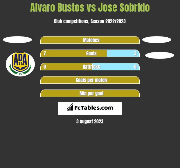 Alvaro Bustos vs Jose Sobrido h2h player stats