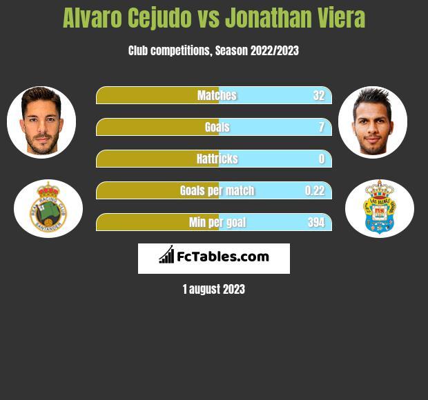 Alvaro Cejudo vs Jonathan Viera infographic