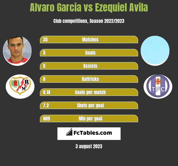 Alvaro Garcia vs Ezequiel Avila infographic