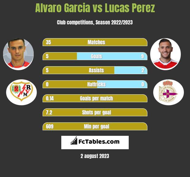 Alvaro Garcia vs Lucas Perez h2h player stats
