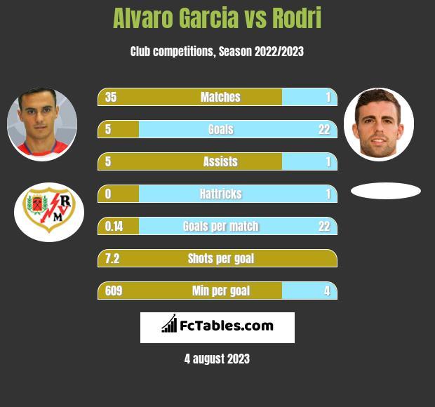 Alvaro Garcia vs Rodri h2h player stats