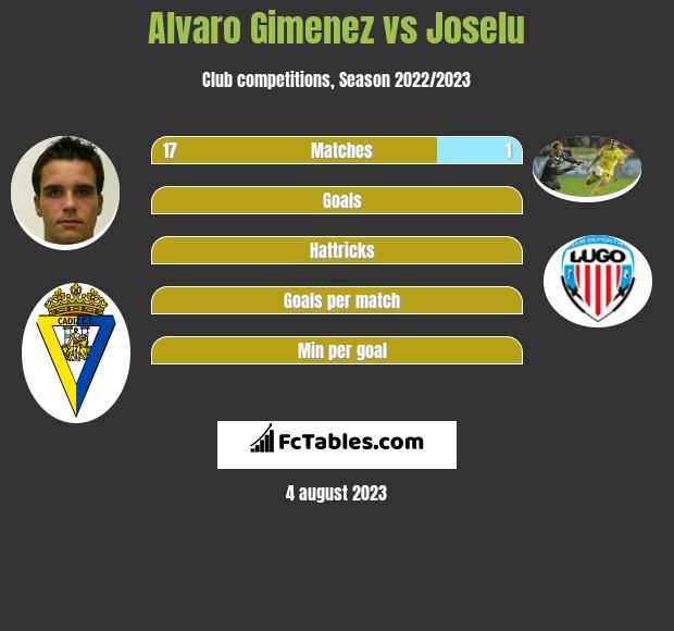 Alvaro Gimenez vs Joselu h2h player stats