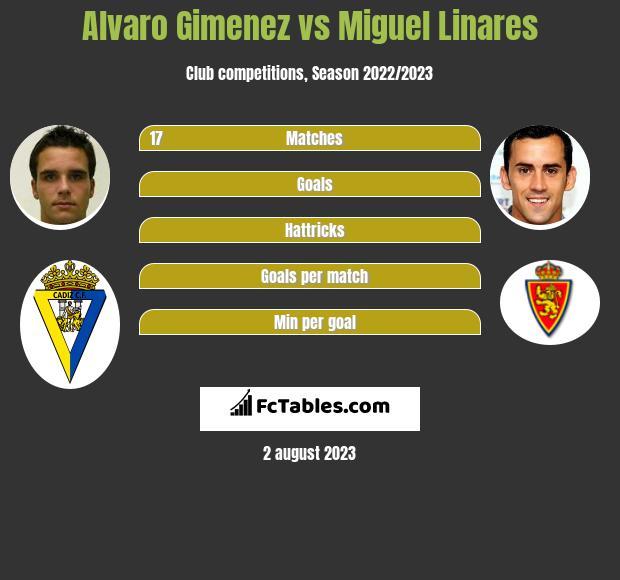 Alvaro Gimenez vs Miguel Linares infographic