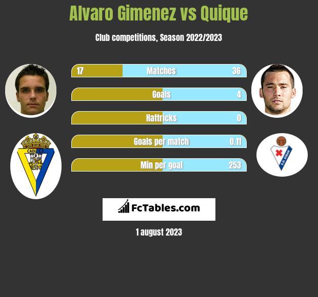 Alvaro Gimenez vs Quique h2h player stats