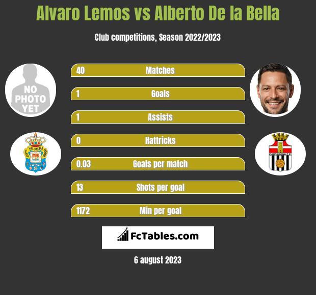 Alvaro Lemos vs Alberto De la Bella infographic