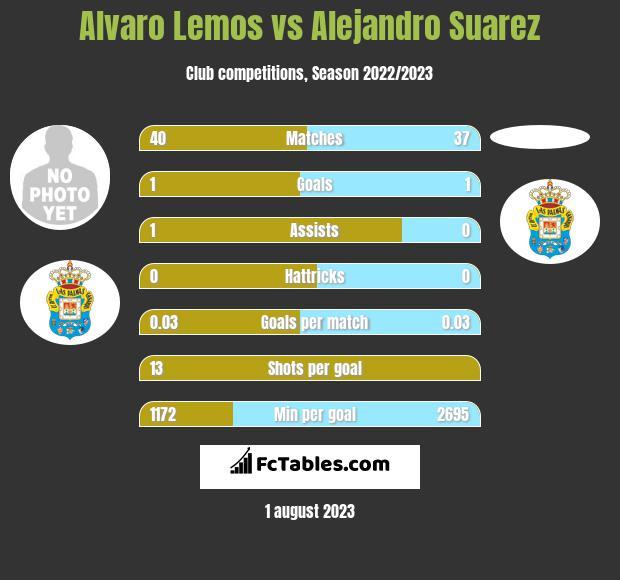 Alvaro Lemos vs Alejandro Suarez infographic