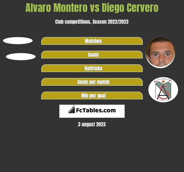 Alvaro Montero vs Diego Cervero h2h player stats