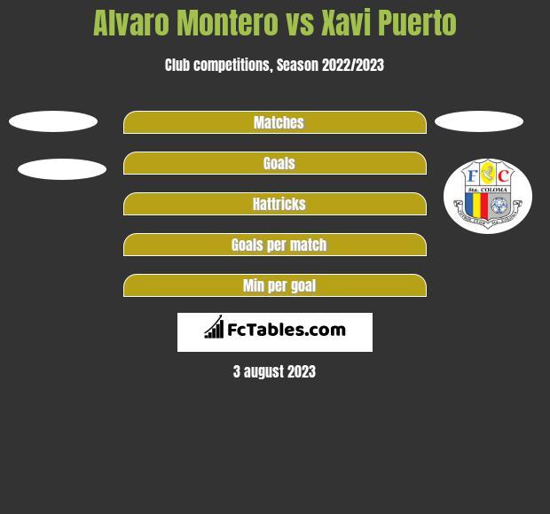 Alvaro Montero vs Xavi Puerto h2h player stats