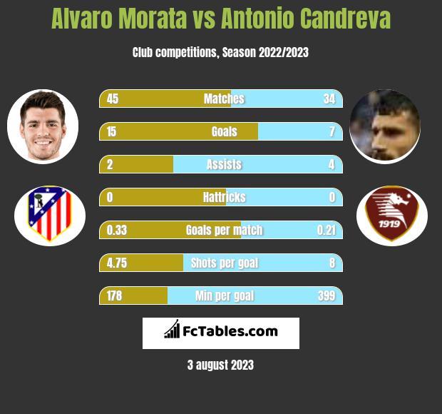 Alvaro Morata vs Antonio Candreva infographic