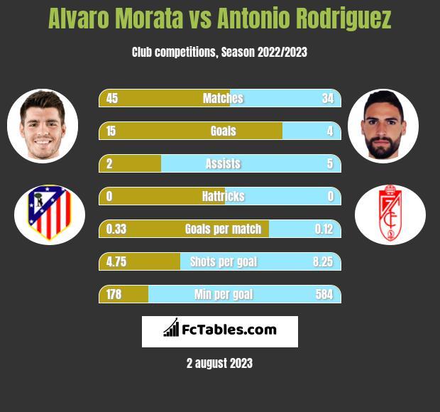 Alvaro Morata vs Antonio Rodriguez infographic