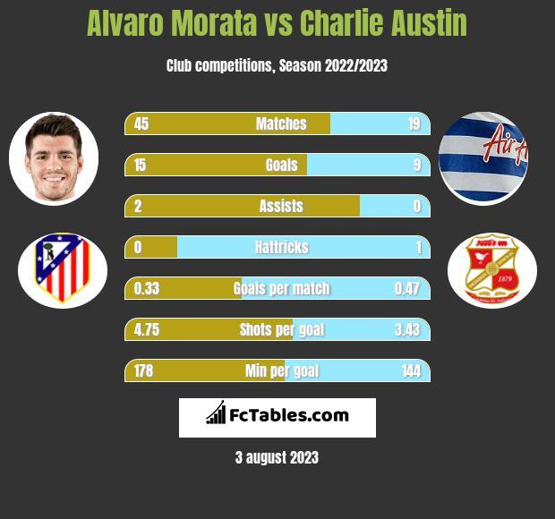 Alvaro Morata vs Charlie Austin h2h player stats