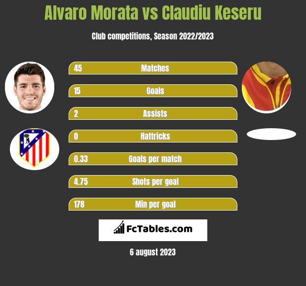 Alvaro Morata vs Claudiu Keseru h2h player stats