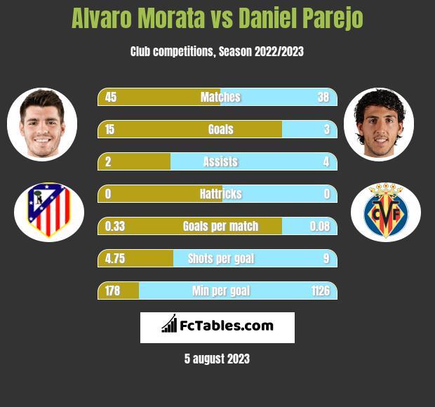 Alvaro Morata vs Daniel Parejo infographic