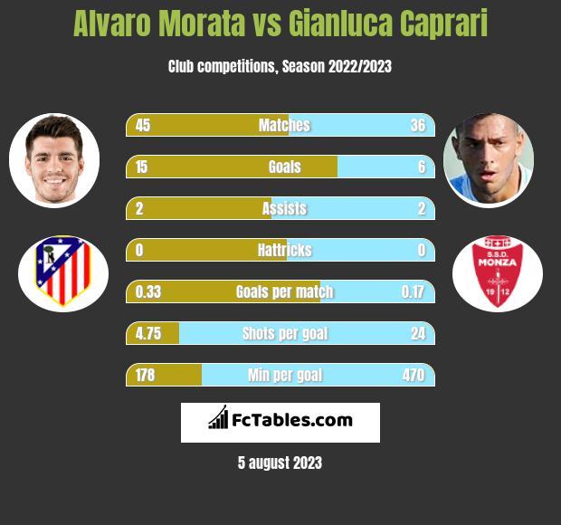 Alvaro Morata vs Gianluca Caprari infographic