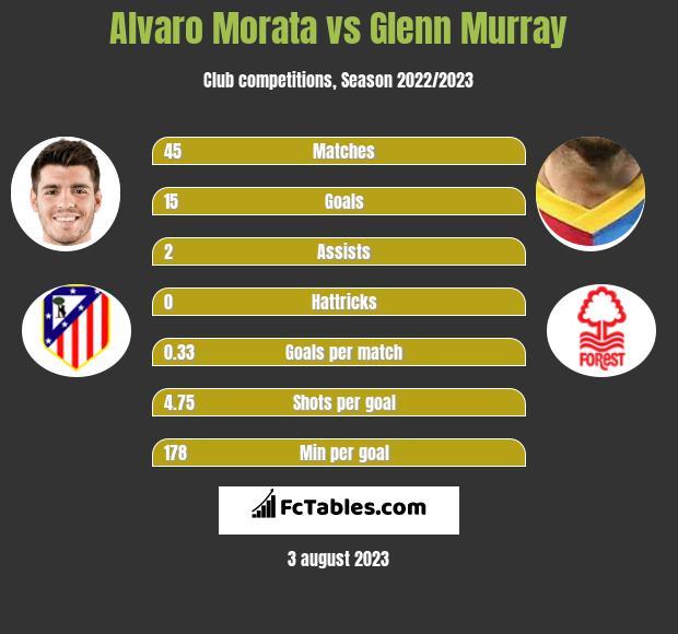 Alvaro Morata vs Glenn Murray h2h player stats