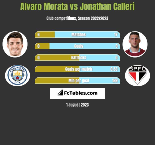 Alvaro Morata vs Jonathan Calleri infographic