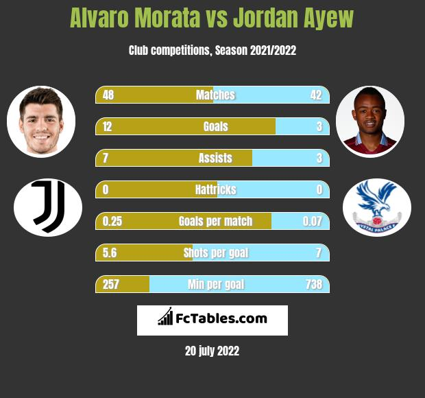 Alvaro Morata vs Jordan Ayew