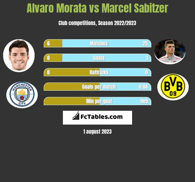 Alvaro Morata vs Marcel Sabitzer h2h player stats