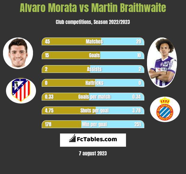 Alvaro Morata vs Martin Braithwaite h2h player stats