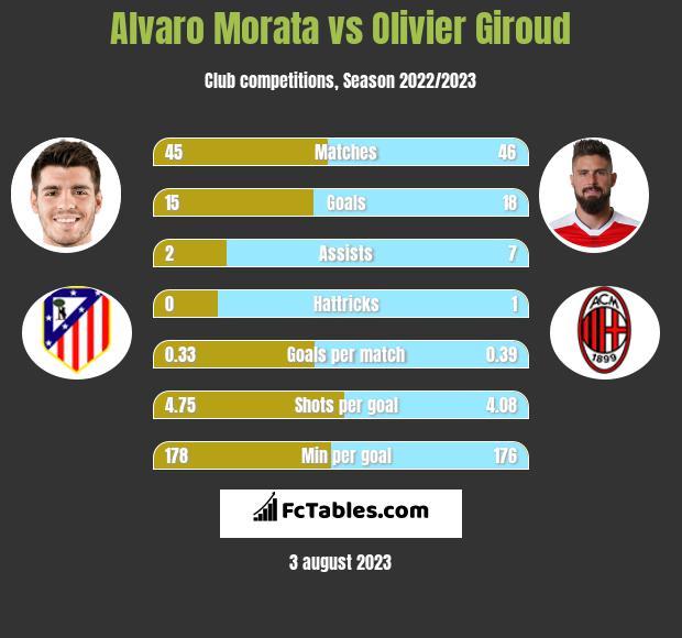 Alvaro Morata vs Olivier Giroud infographic