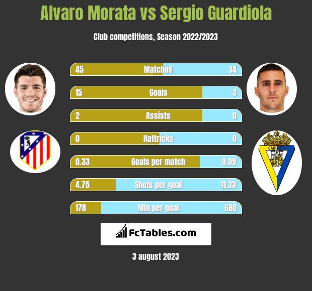 Alvaro Morata vs Sergio Guardiola h2h player stats