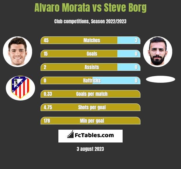 Alvaro Morata vs Steve Borg h2h player stats