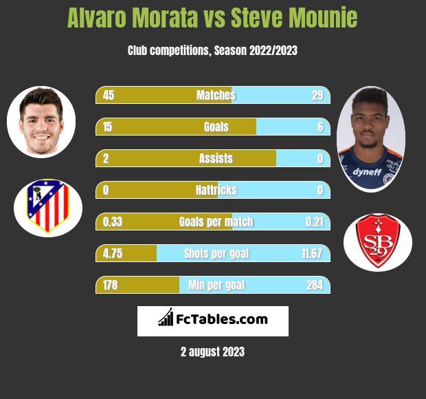 Alvaro Morata vs Steve Mounie h2h player stats