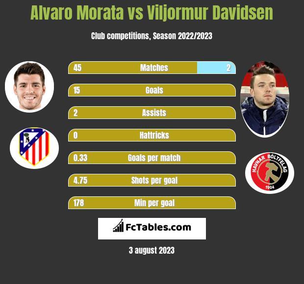 Alvaro Morata vs Viljormur Davidsen h2h player stats
