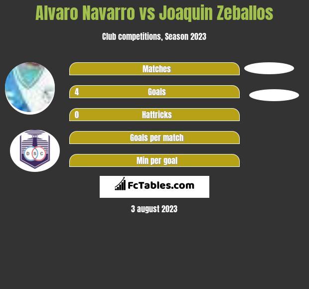 Alvaro Navarro vs Joaquin Zeballos h2h player stats