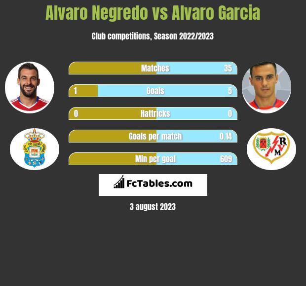 Alvaro Negredo vs Alvaro Garcia h2h player stats