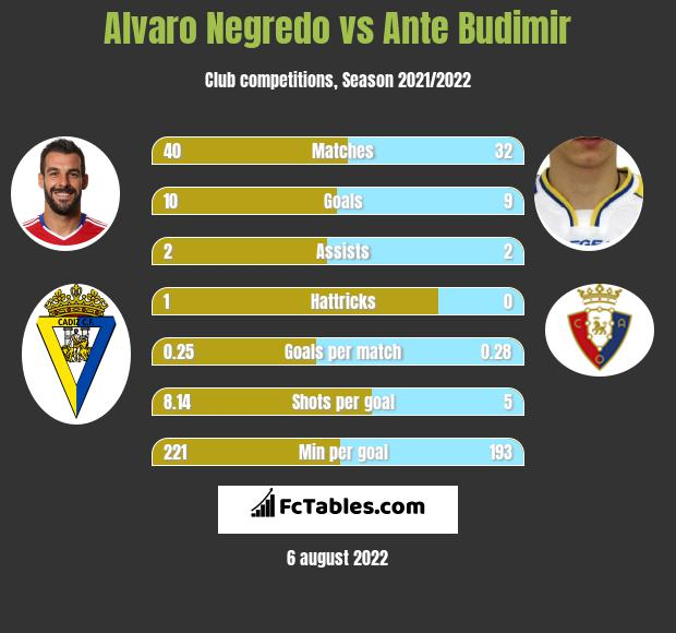 Alvaro Negredo vs Ante Budimir h2h player stats