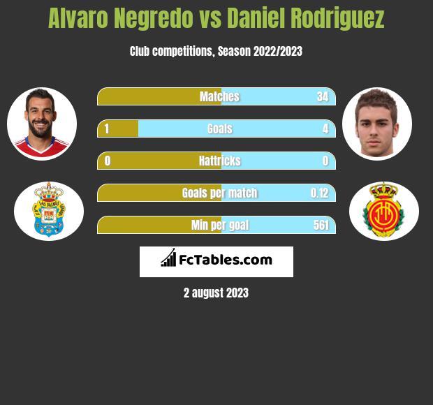Alvaro Negredo vs Daniel Rodriguez h2h player stats