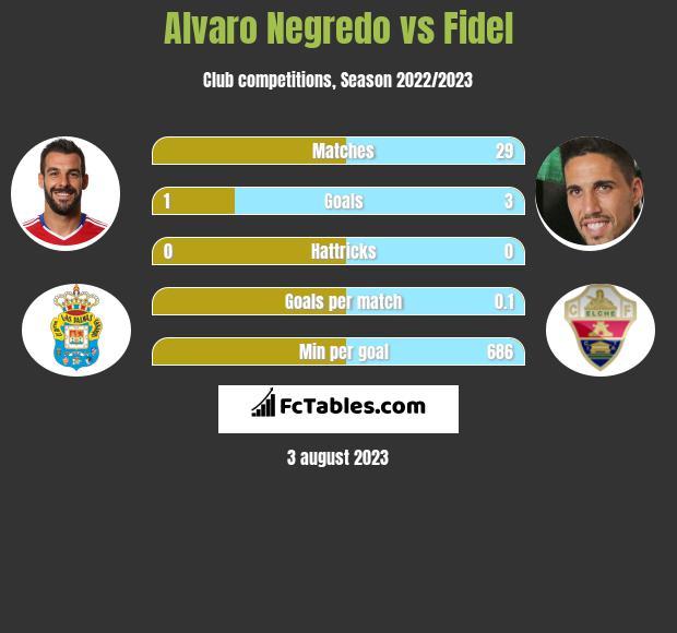 Alvaro Negredo vs Fidel Chaves infographic