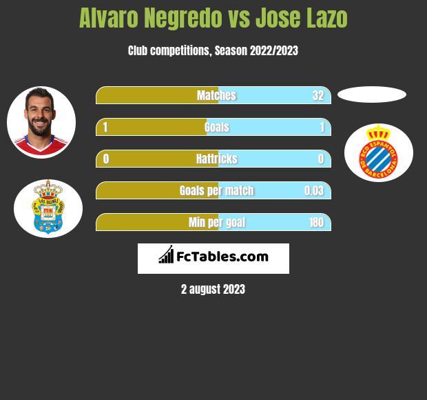 Alvaro Negredo vs Jose Lazo h2h player stats