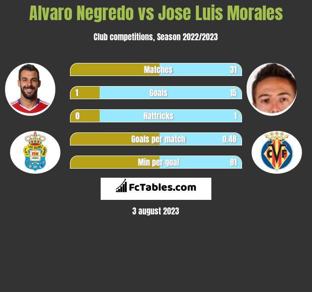 Alvaro Negredo vs Jose Luis Morales h2h player stats