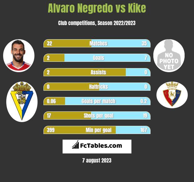 Alvaro Negredo vs Kike h2h player stats