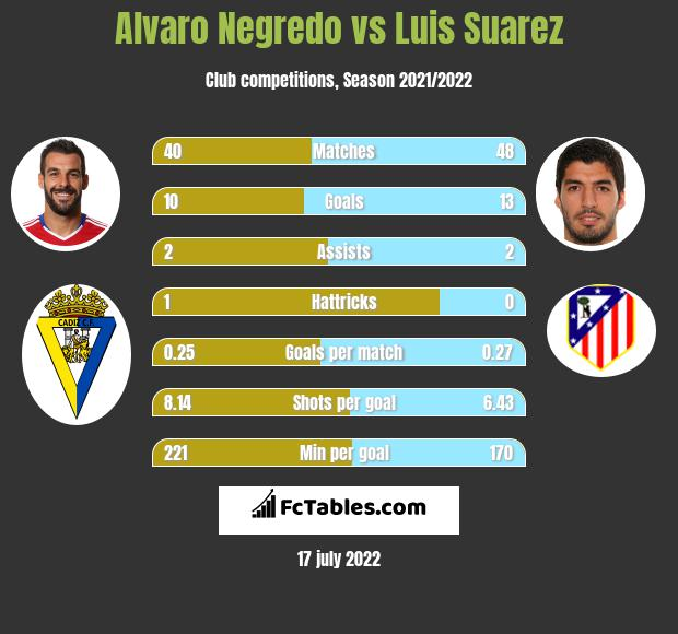 Alvaro Negredo vs Luis Suarez h2h player stats