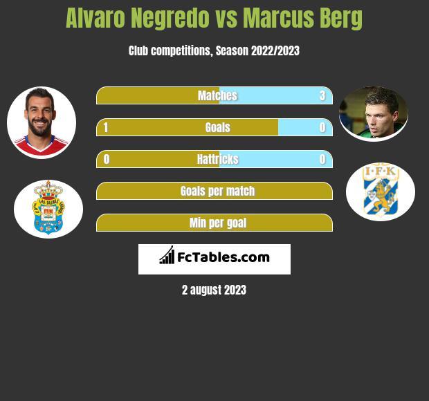 Alvaro Negredo vs Marcus Berg infographic