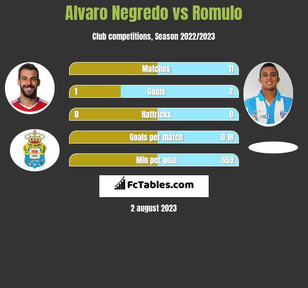 Alvaro Negredo vs Romulo h2h player stats