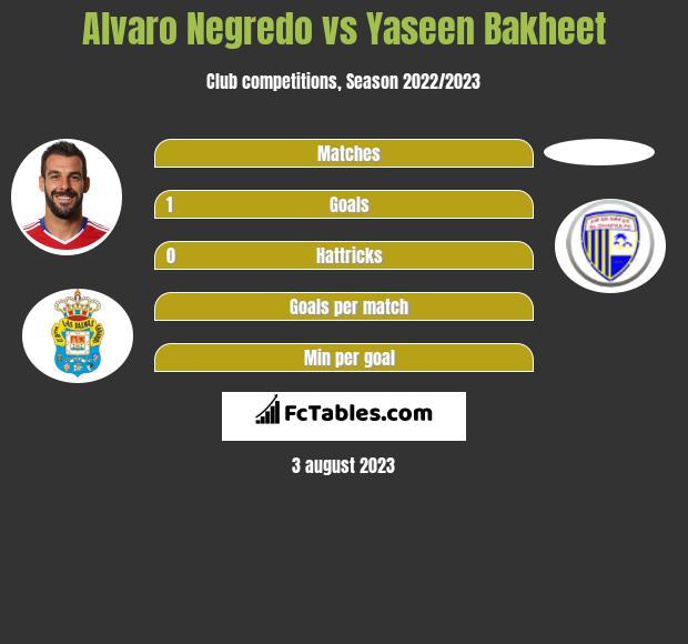 Alvaro Negredo vs Yaseen Bakheet h2h player stats